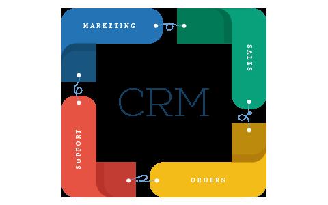 Інтеграція CRM систем